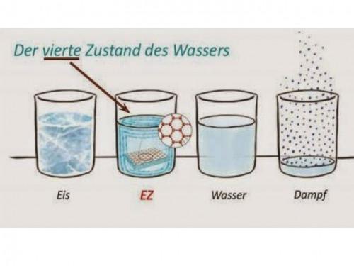 Sensationelle Entdeckungen: Der vierte Aggregatzustand des Wassers